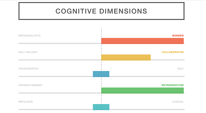 dognition-assessment-results
